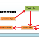 02- PHP Operational Trail