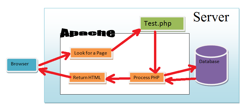 PHP Operational Trail