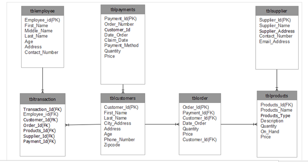 Frozen Foods Ordering System Database Design