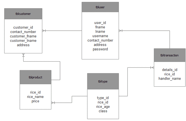 Best Er Diagram In Dbms With Examples 2020 Entity Relatioinal Model
