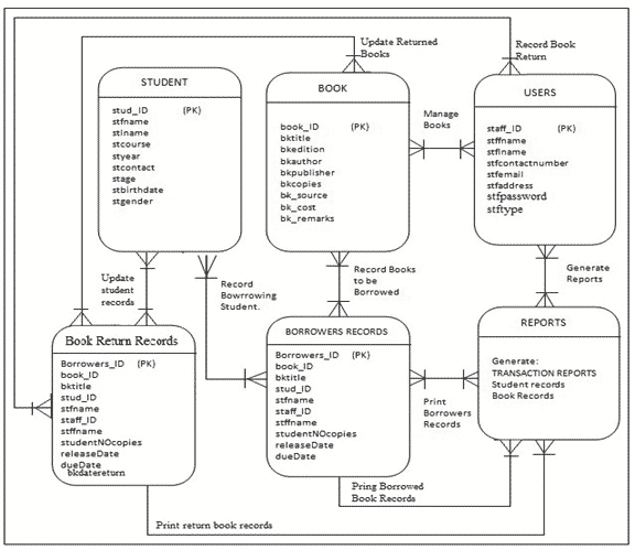 DBMS mini Project Topics ER Diagram For Library Management System
