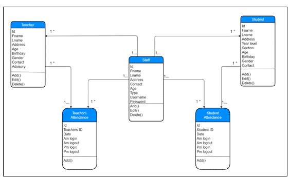 Class Diagram of (AMS) for RTNNHS Su-ay Extension