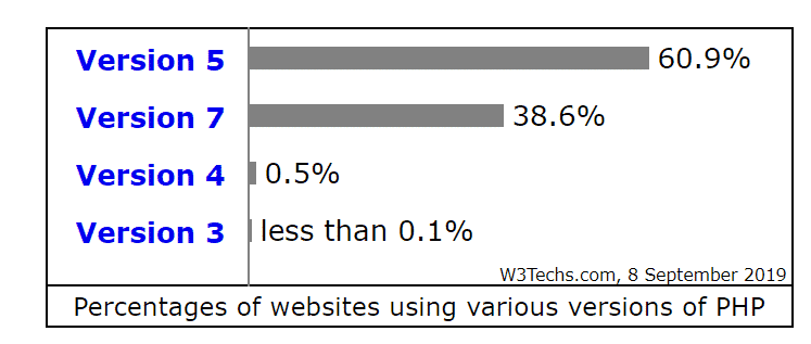 Percentages of websites using various versions of PHP