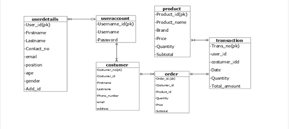 database design for Inventory management system