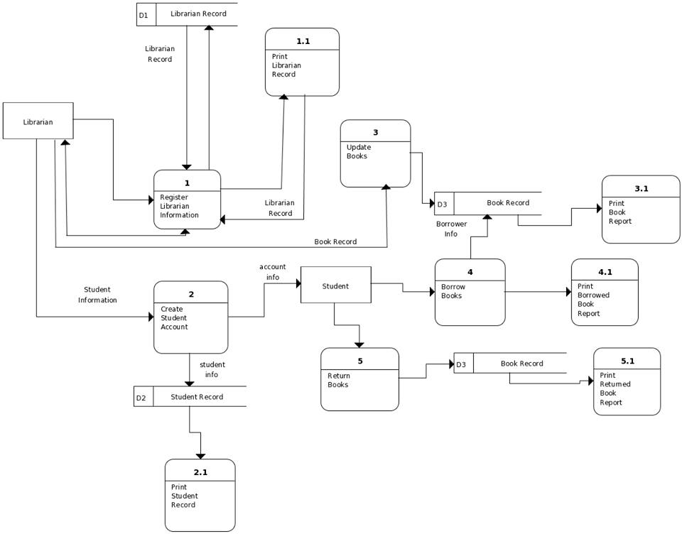 Proposed System Data Flow Diagram