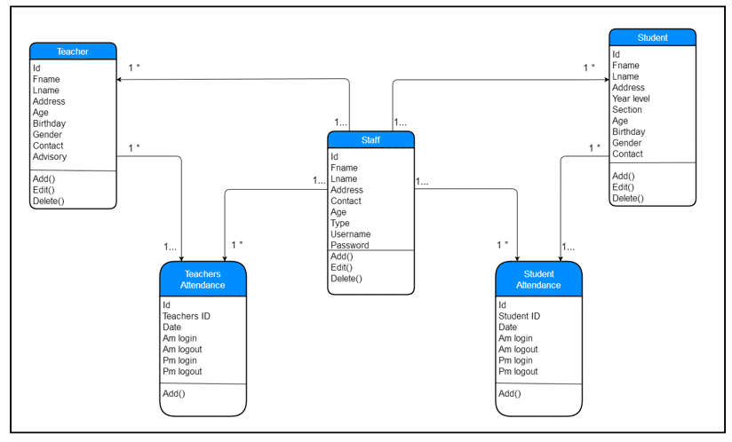 Attendance Monitoring System Thesis Class Diagram