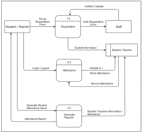 Attendance Monitoring System Thesis dataflow Diagrm