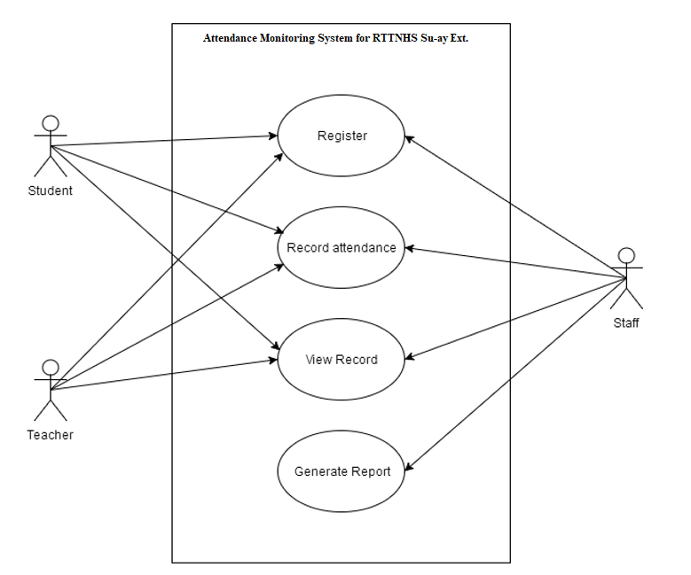 Attendance Monitoring System Thesis Use Case Diagram