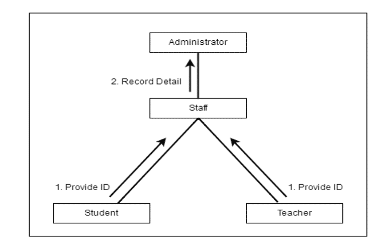 Attendance Monitoring System Thesis Activity Diagram