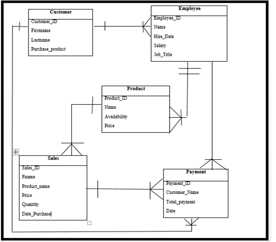 Database Design Project for Silver Cross Grocery Management System