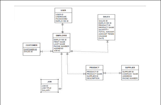 ERD of Convenience Store Sales And Inventory System Database Design Project