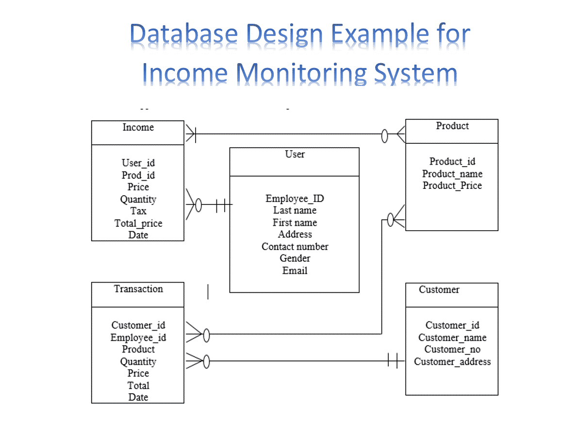 database design example for income monitoring system