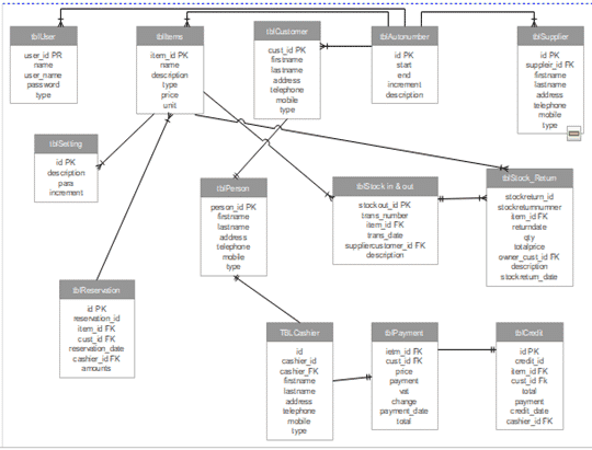 ER Diagram In DBMS With Example for Motor Trade Sales and Inventory System