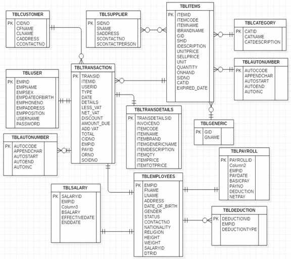 ER Diagram in DBMS with Example for DLT Pharmacy Management System