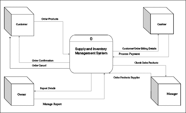Purchase order system thesis