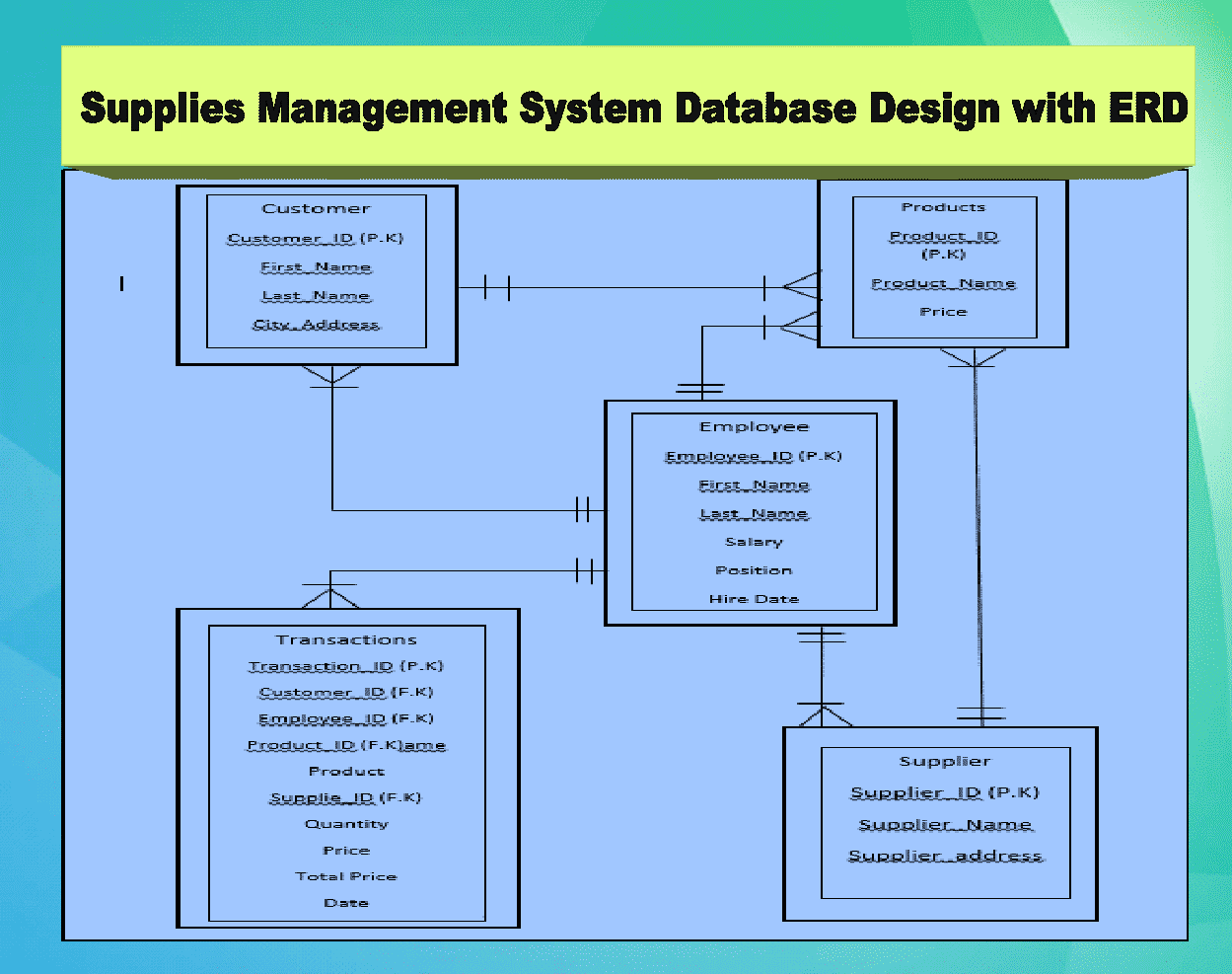 Supplies Management System Database Design with ERD