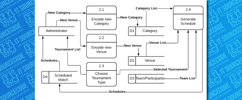 Managing and Scheduling of Game Matches DFD