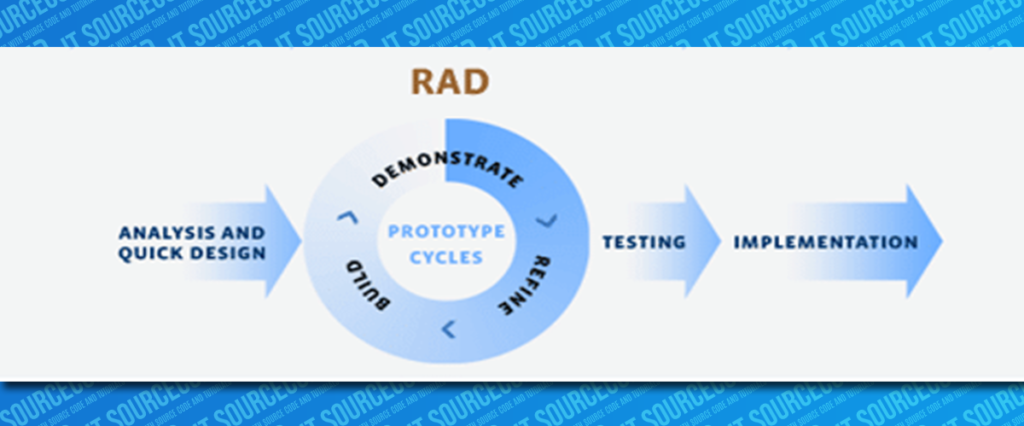Rapid-Application-Development-Methodology