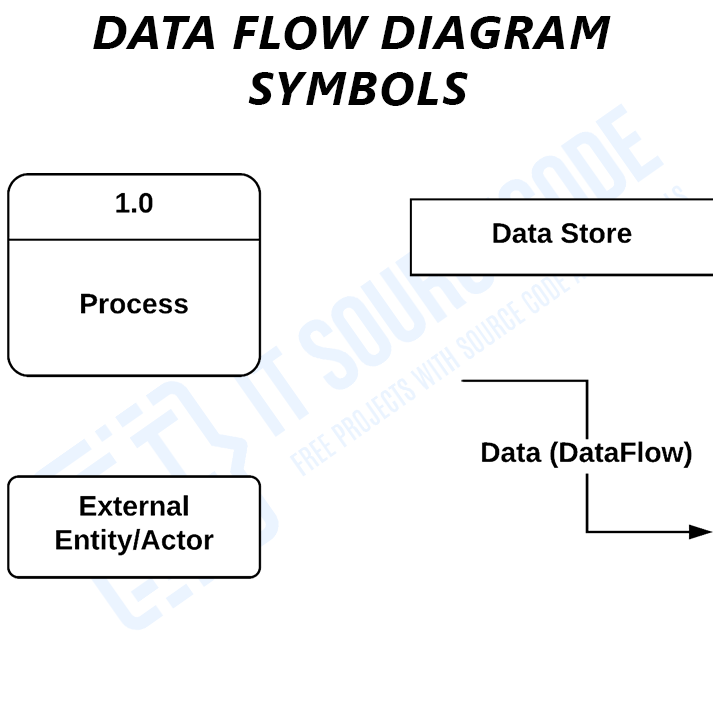 Data Flow Diagram Symbols
