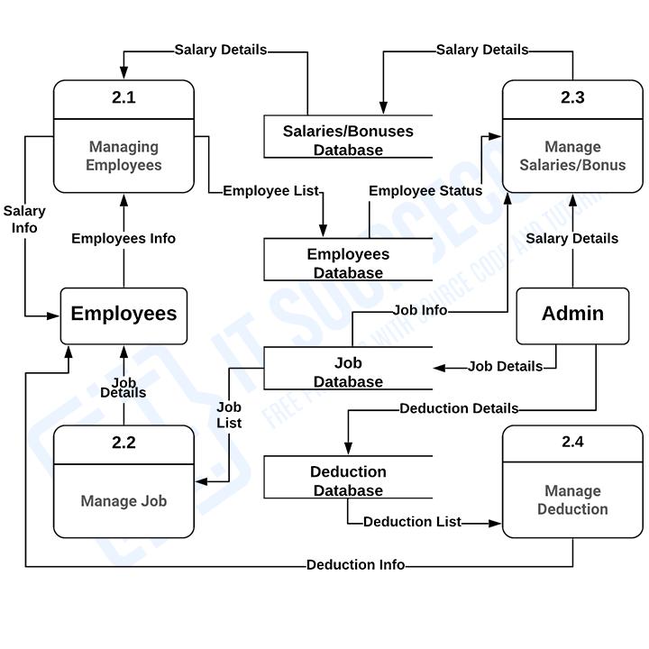 Payroll Management System DFD Level 2