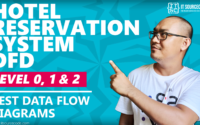 Hotel Reservation System DFD Levels 0 1 2 | Data Flow Diagrams 2021