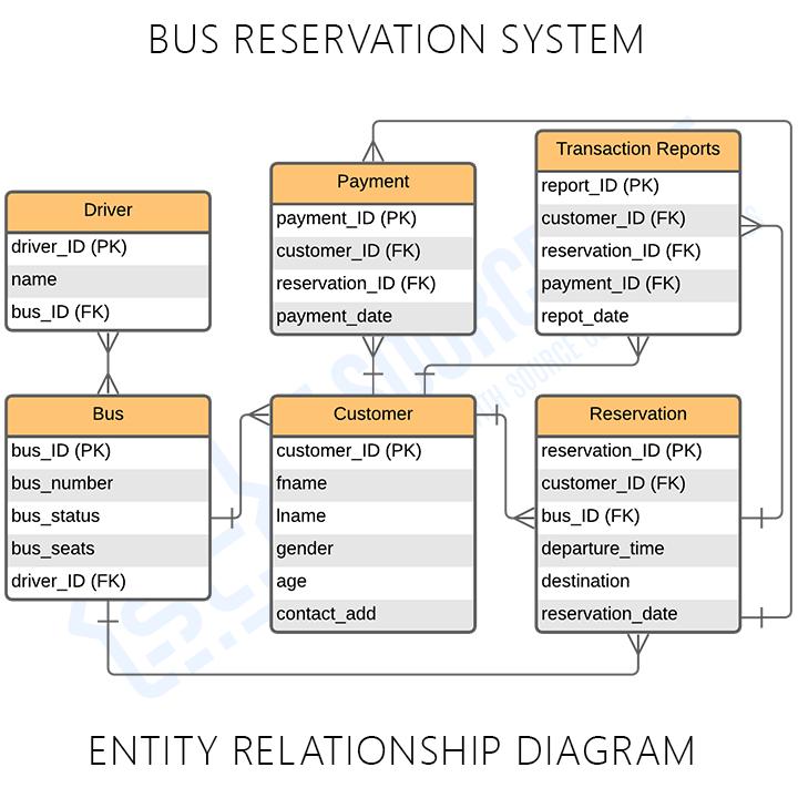 Bus Reservation System ER Diagram