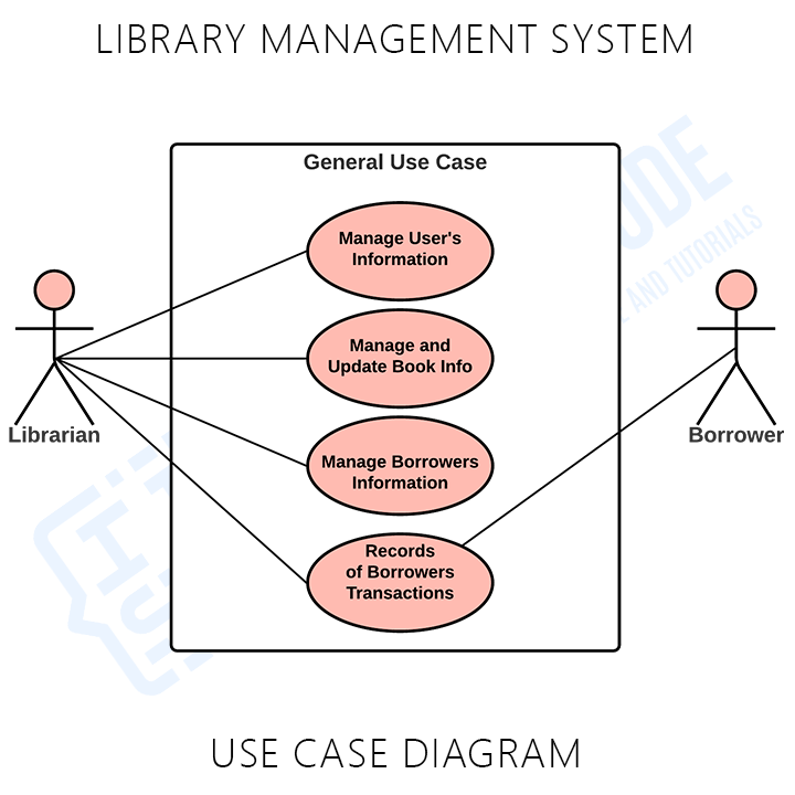 Library Management System General Use Case
