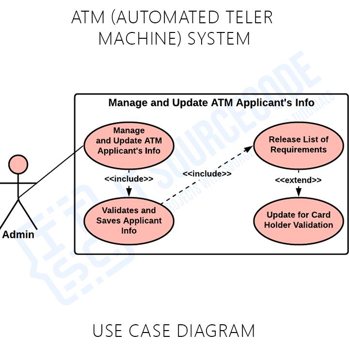 ATM System Use Case UML Diagram