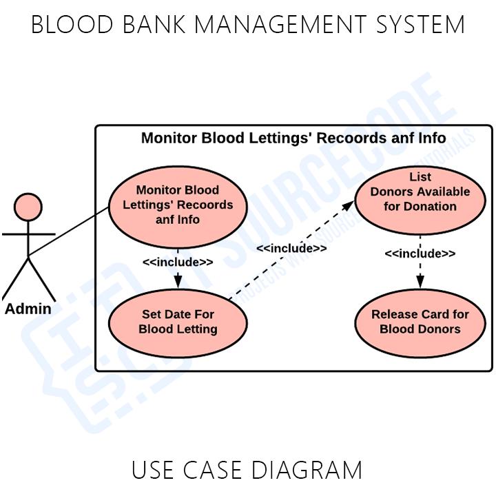Blood Bank Management System Use Case UML Diagram
