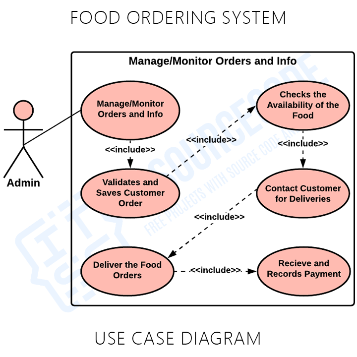 Food Ordering System Use Case Diagram