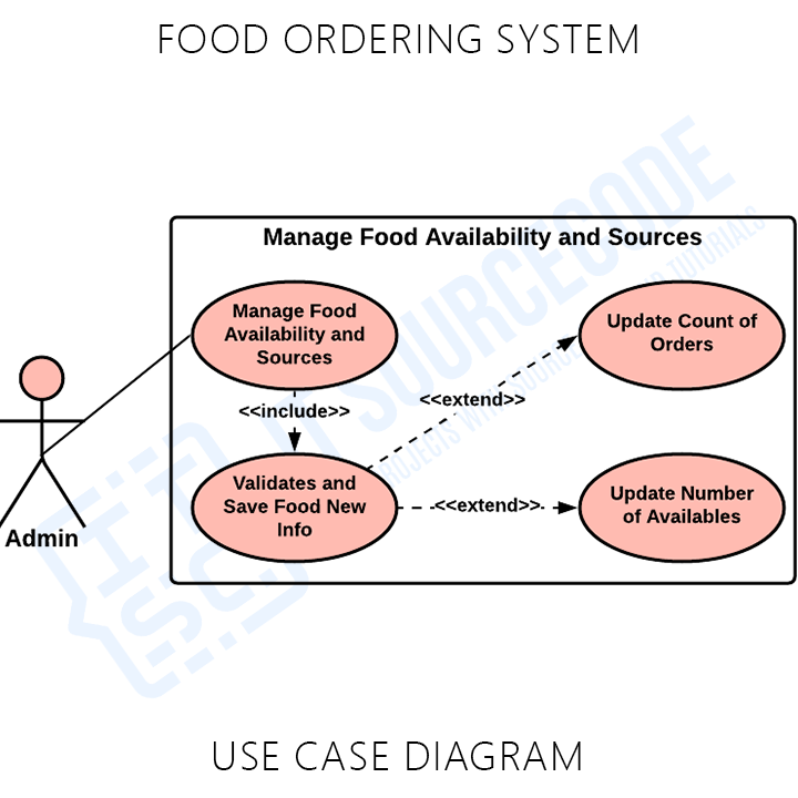 Food Ordering System Use Case UML Diagram