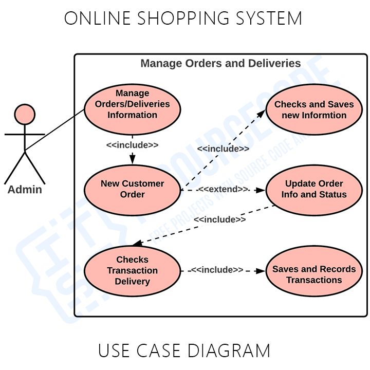 Online Shopping System Use Case Diagram Manage Deliveries