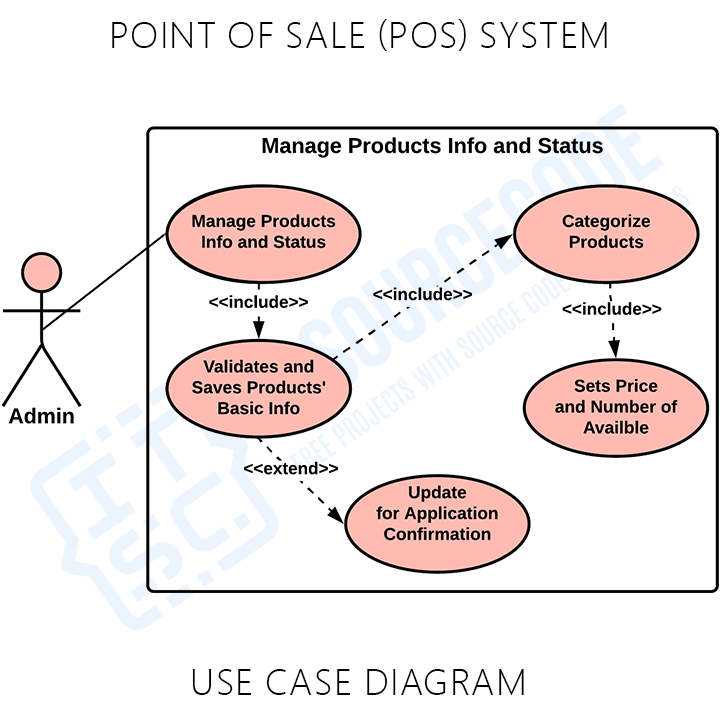 Point of Sale (POS) System UML Use Case Diagram