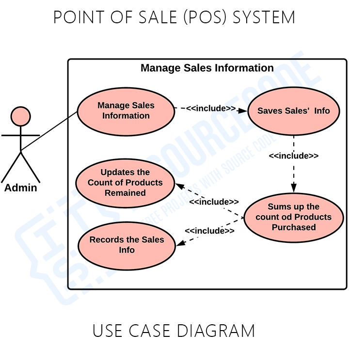 Point of Sale (POS) System Use Case Diagram