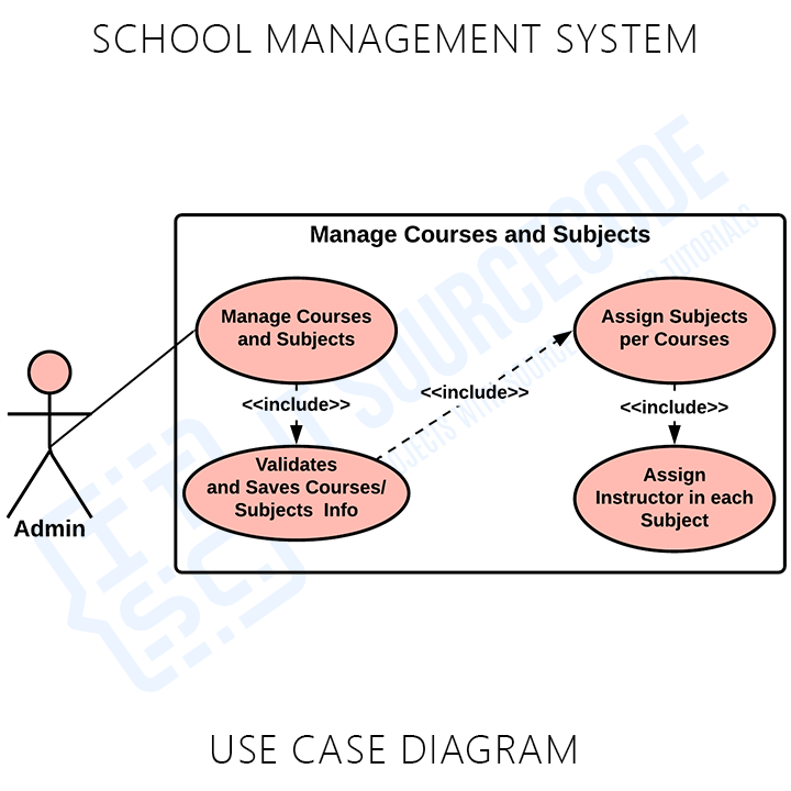 School Management System Manage Courses and Subjects Info Use Case Diagram