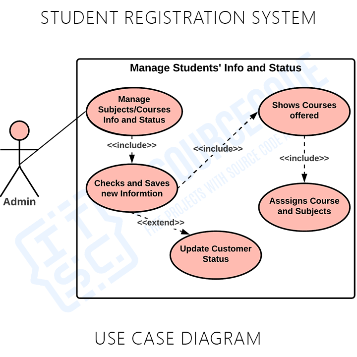 Student Registration System Manage Students' Info and Status Use Case Diagram