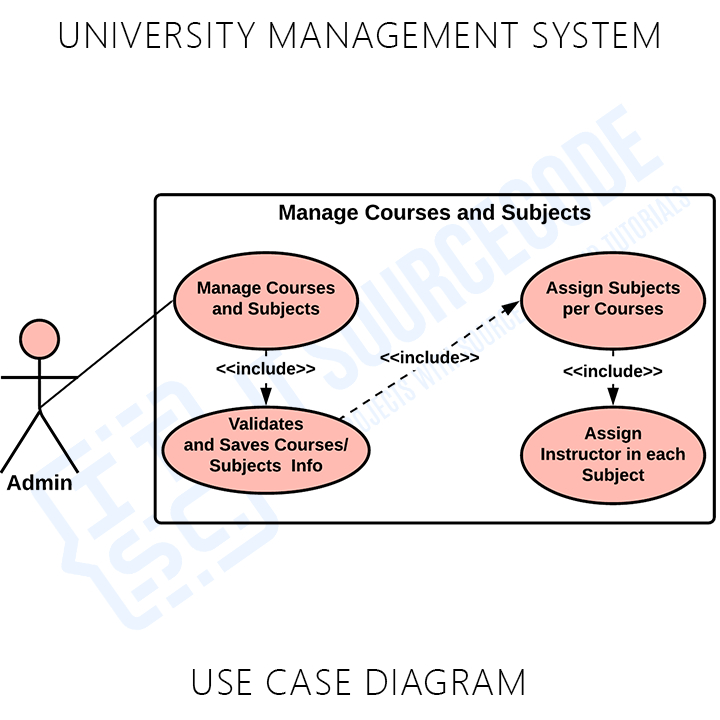 University Management System Manage Course and Subjects' Info Use Case Diagram