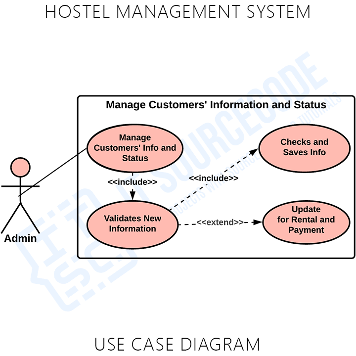 Hostel Management System Manage Customers' Info and Status Use Case Diagram