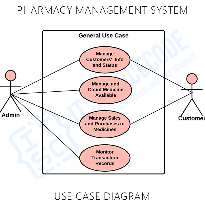 Pharmacy Management System General Use Case Diagram