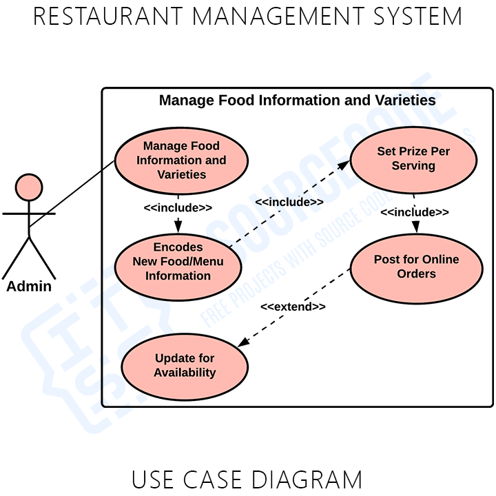Restaurant Management System Manage Orders Online and Dine In Use Case Diagram
