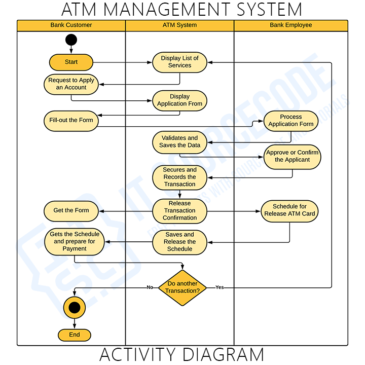 Activity Diagram ATM Management System for two users
