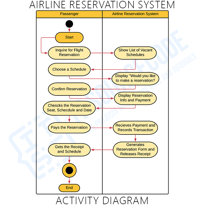 Activity Diagram for Airline Reservation System