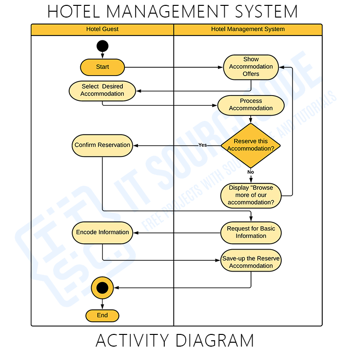 Activity Diagram for Hotel Management System