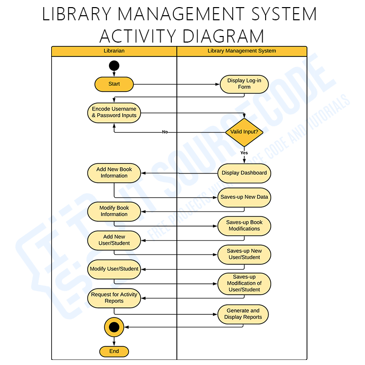 Activity Diagram for Library Management System