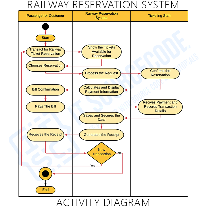 Activity Diagram for Railway Reservation System