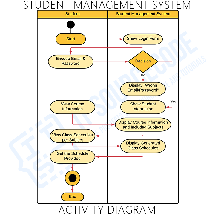 Activity Diagram for Student Management System