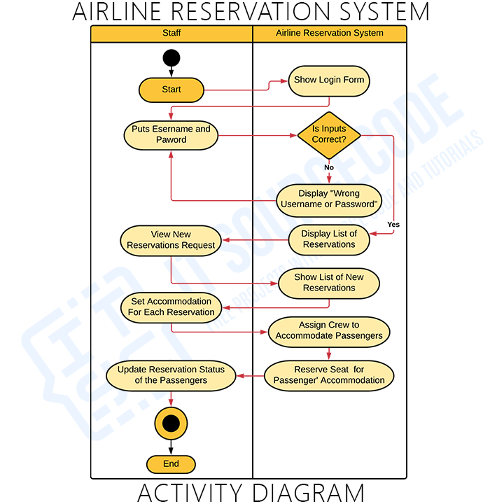Activity Diagram of Airline Management System