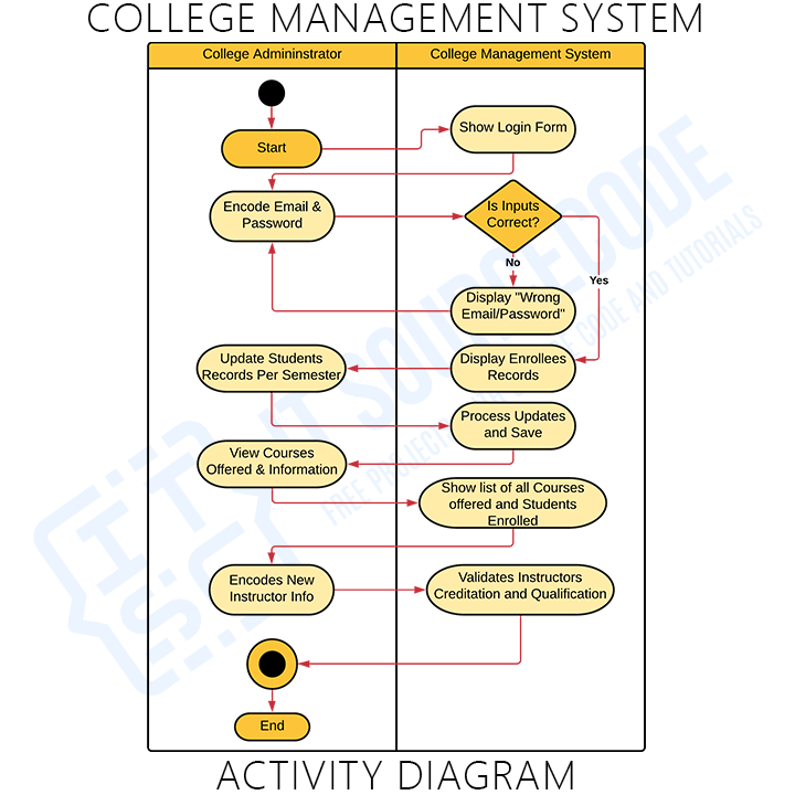 Activity Diagram of College Management System