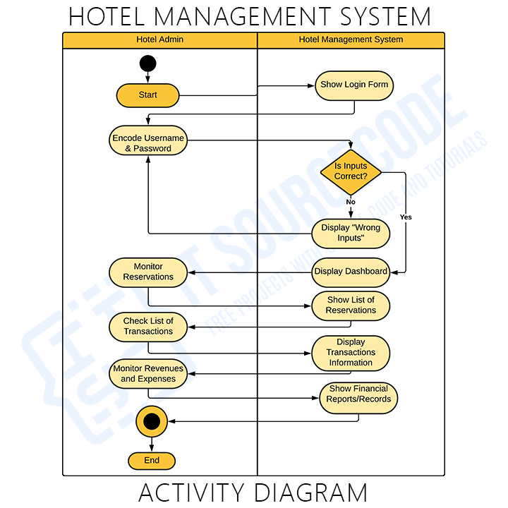 Activity Diagram of Hotel Management System