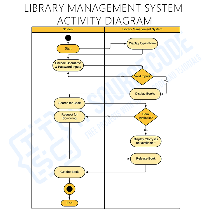 Activity Diagram of Library Management System